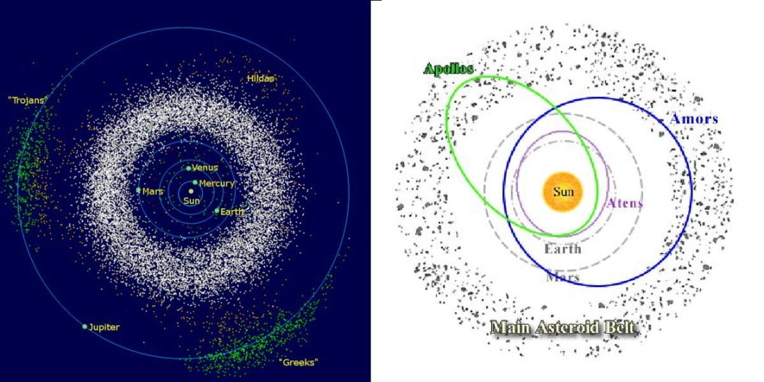 Схеми Головного поясу астероїдів (справа) та груп навколоземних астероїдів (зліва)