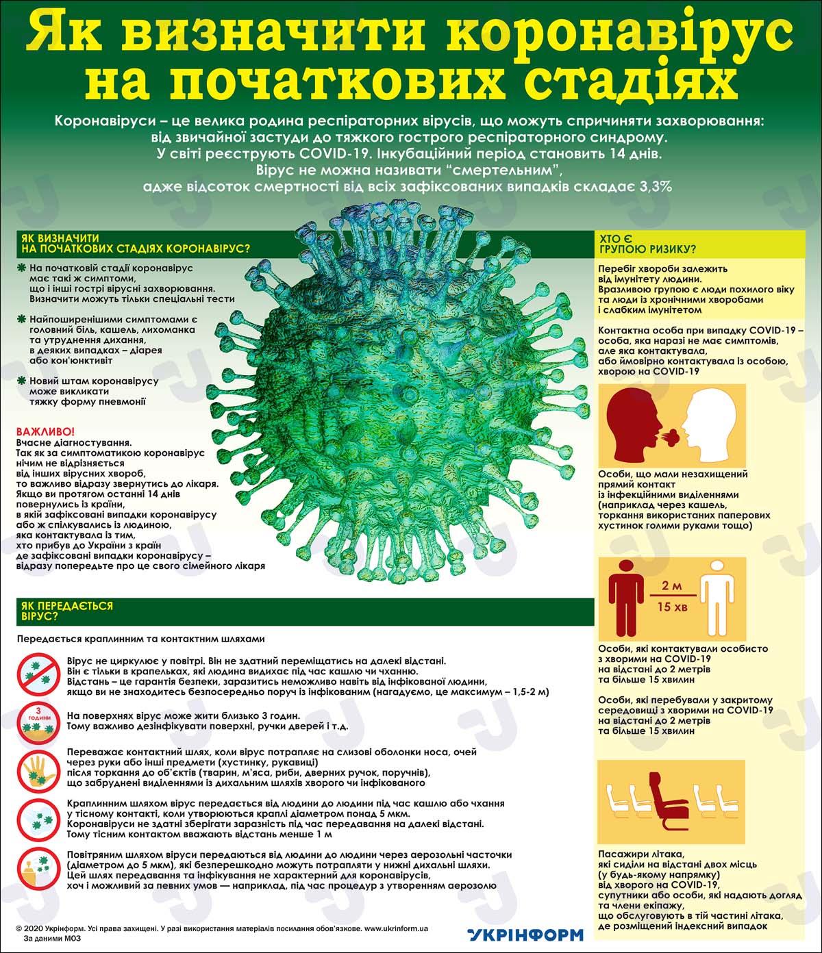 Як визначити коронавірус на початкових стадіях. Інфографіка
