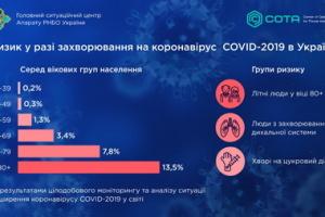 СНБО назвала возрастную категорию, наиболее не подверженную коронавирусу