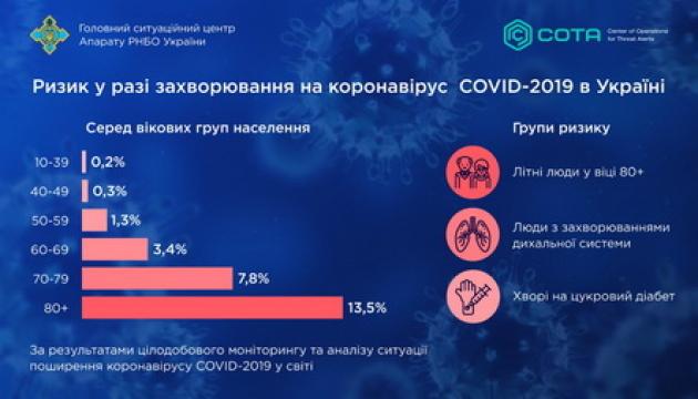 РНБО назвала вікову категорію, найбільш невразливу до коронавірусу