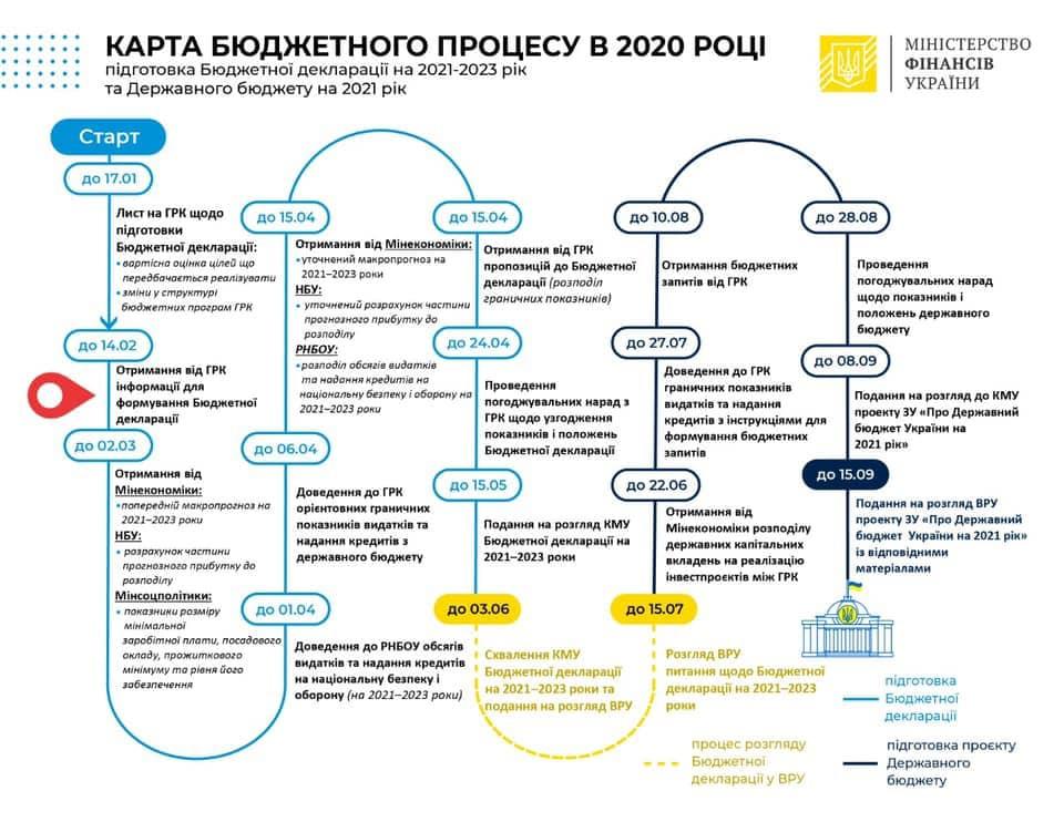 Коронавірус наказав, або Як Україна буде обмежувати бюджетні витрати — Украинские новости