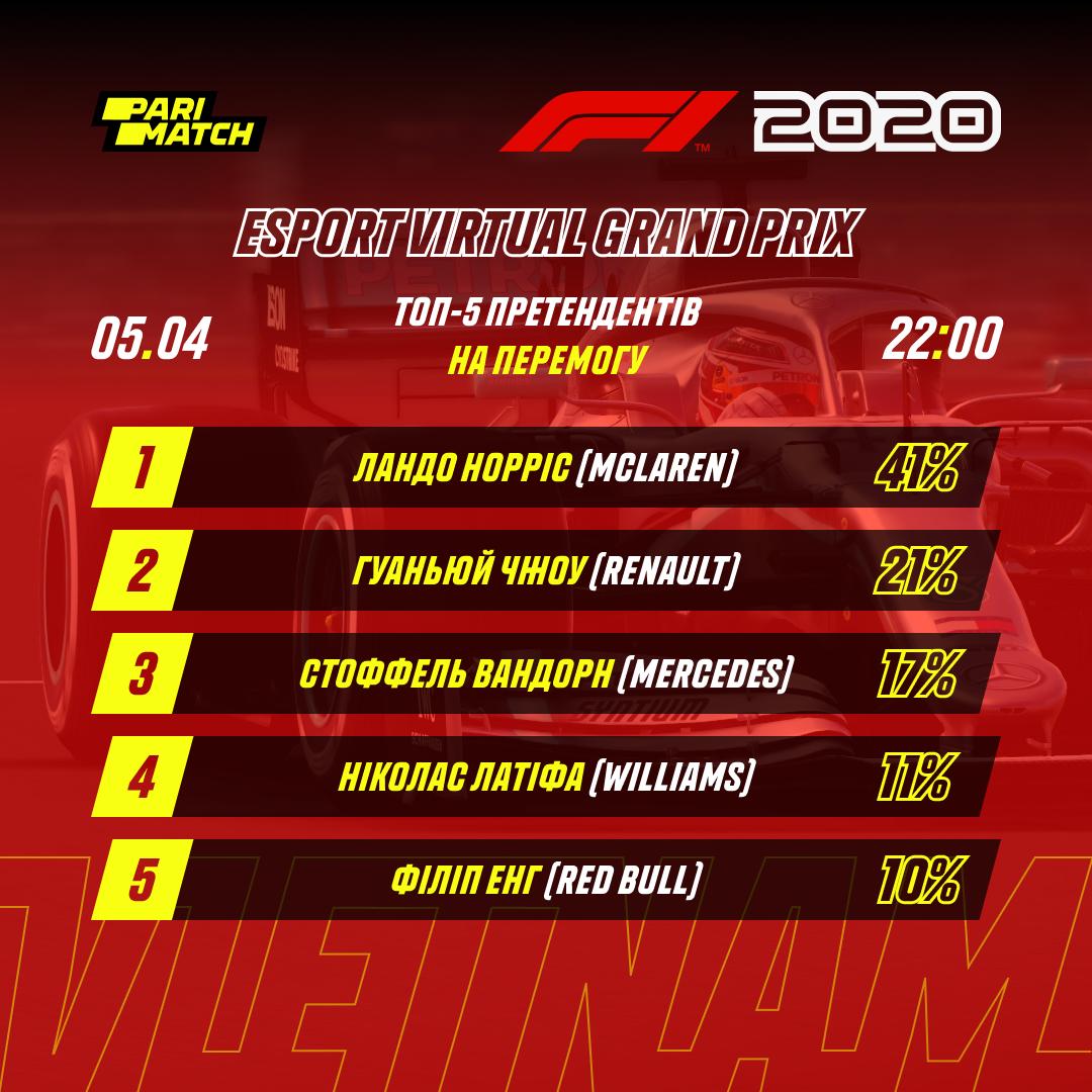стали відомі головні кандидати на перемогу в Формулі-1