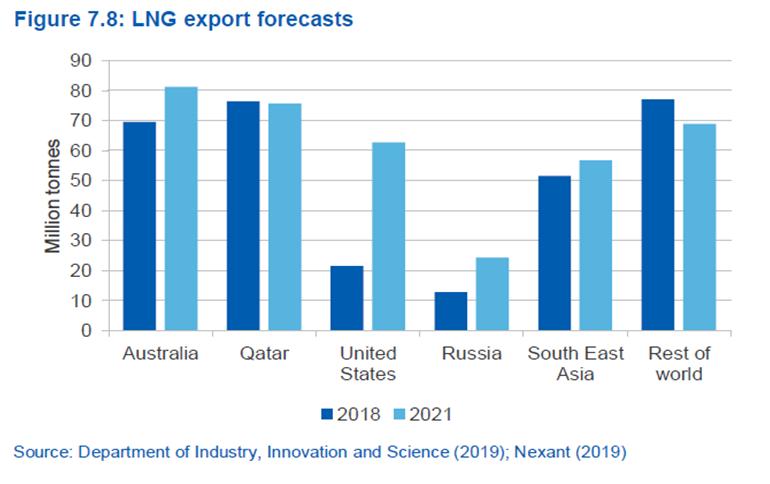 Рис. 2. Прогнозні обсяги (млн тонн) експорту СПГ в 2021 році.  Джерело даних: Australian Government