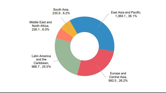 Рис.3. Експорт СПГ зі США в 2016 -2019 році  (обсяг газу в млрд куб. футів; частка по регіонах в %).  Джерело: US Department of Energy