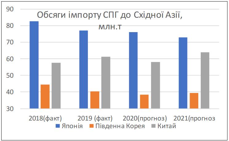 Рис. 6. Обсяги імпорту СПГ країнами Східної Азії. Джерело: ICIS Heren