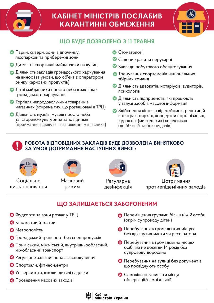 Послаблення карантину: що в Україні дозволять з 11 травня