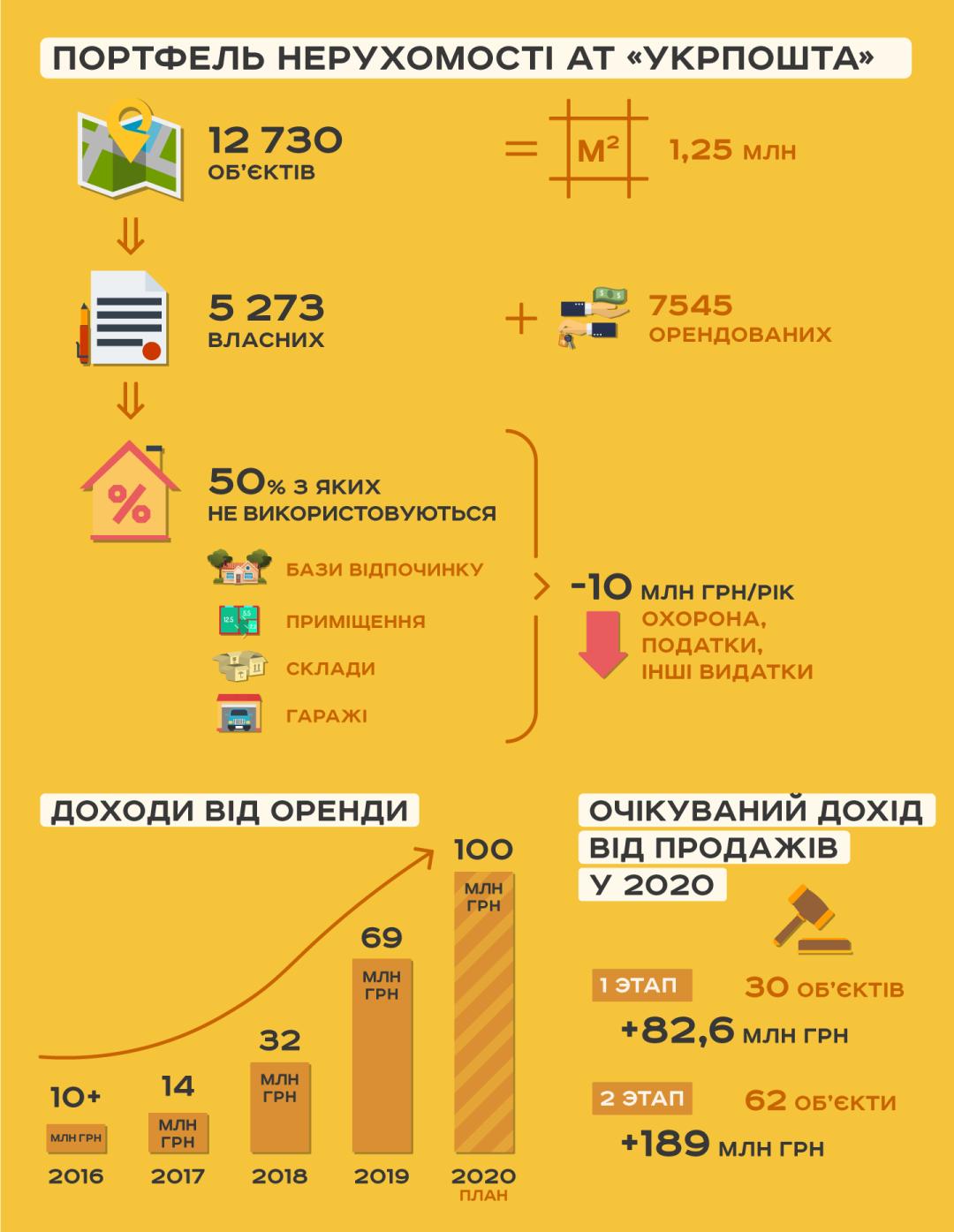1589442606 774 - ProZorro.Продажі. Укрпошта продає бази відпочинку на Азовському морі та у «Конча-Заспі» Укрпошта продає бази відпочинку на Азовському морі та у «Конча-Заспі» (Укрінформ)