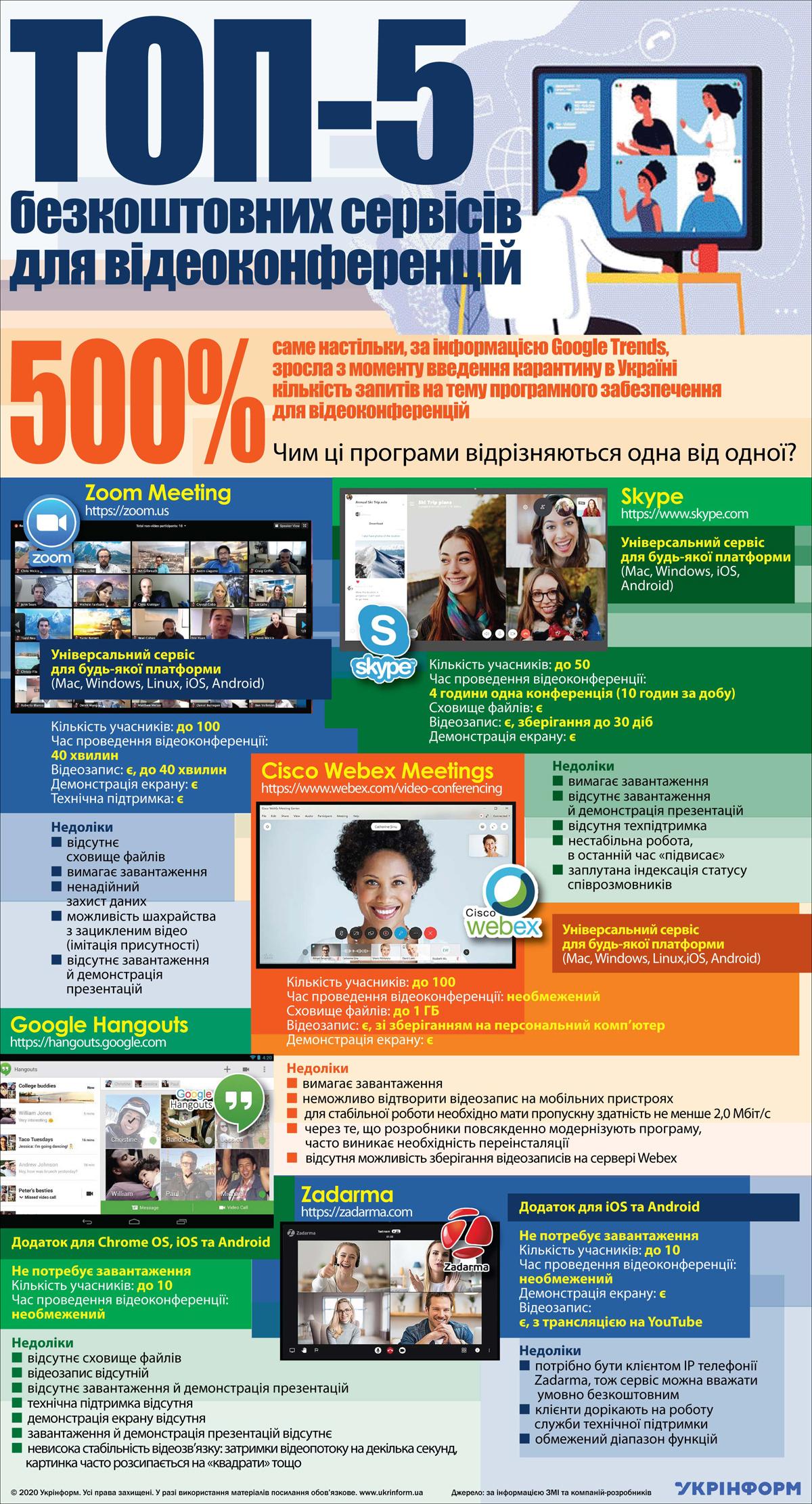 ТОП-5 безкоштовних сервісів для відеоконференцій