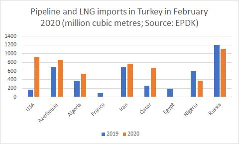 Джерело: Рада з регулювання енергоринку Туреччини