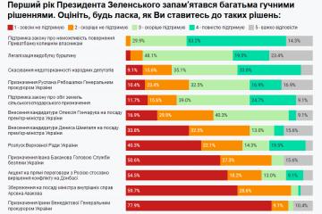 記者や研究者によるゼレンシキー大統領就任1年の評価