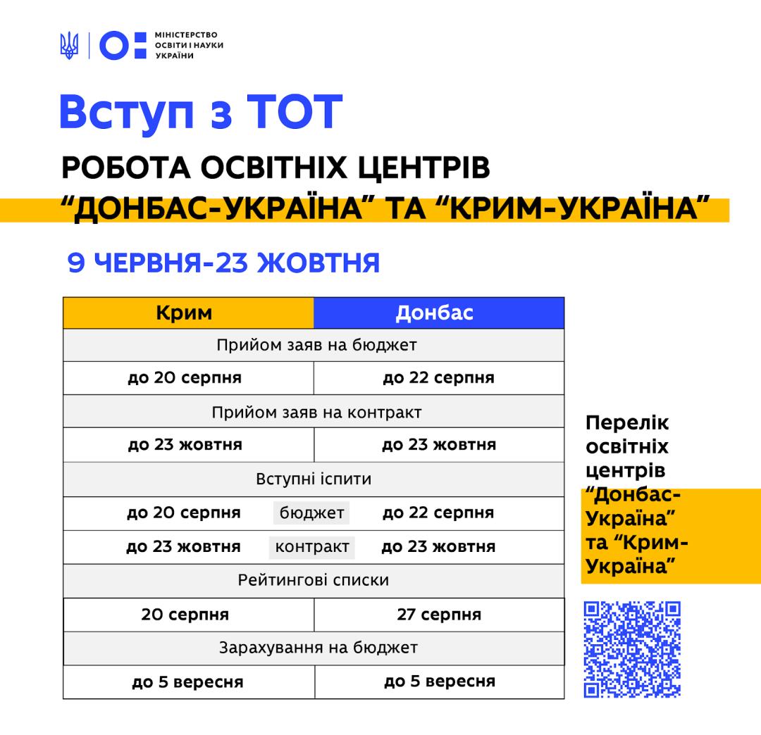 Поступление без ВНО: что ждет абитуриентов из Крыма и Донбасса фото