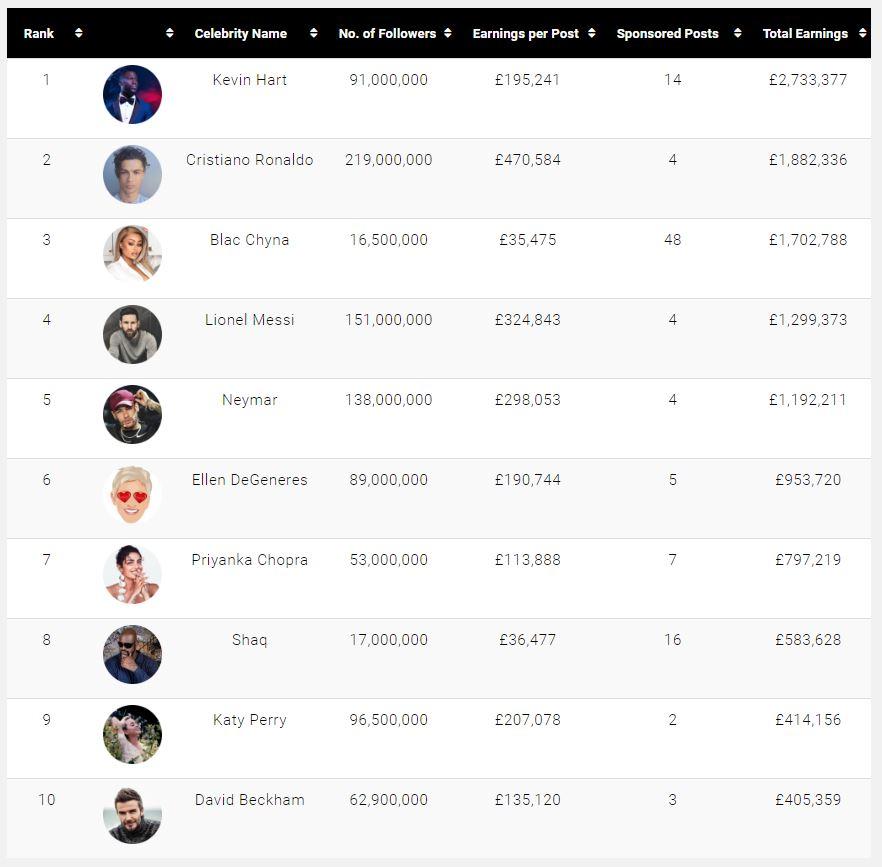 Роналду, Мессі та Неймар найбільше заробили під час пандемії в Instagram