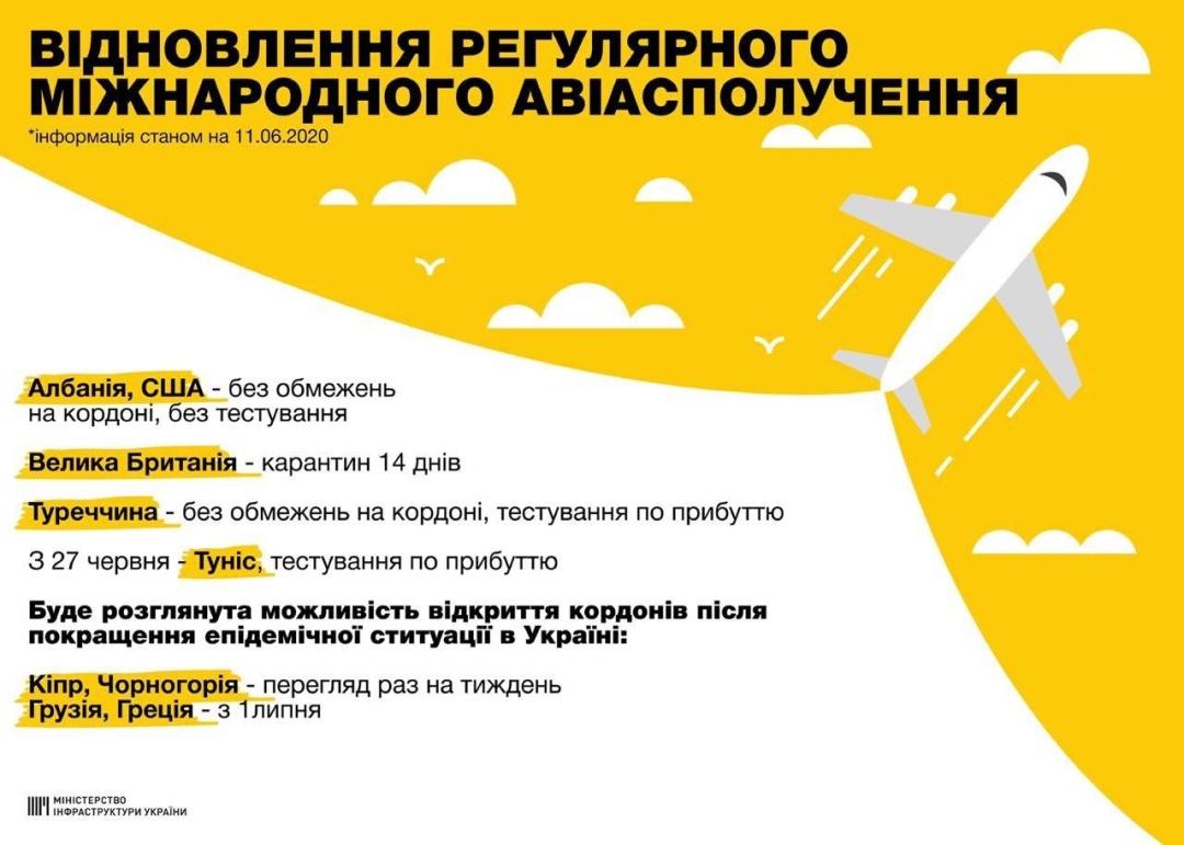 открытие границ украина 2020