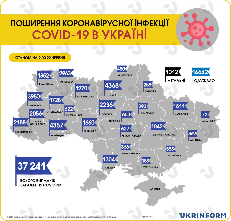 https://static.ukrinform.com/photos/2020_06/1592809672-331.jpg?0.8300934188100353