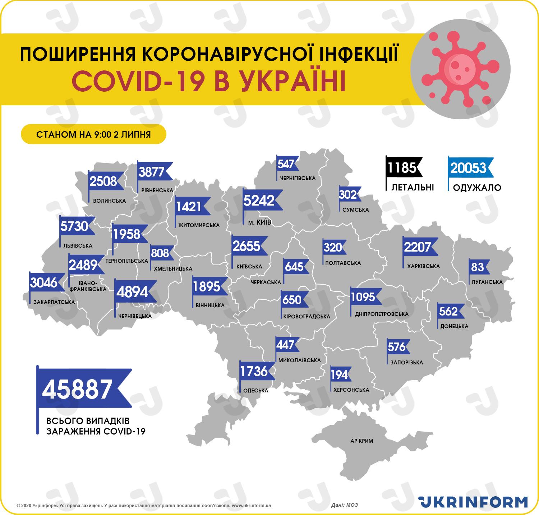https://static.ukrinform.com/photos/2020_07/1593672944-654.jpg