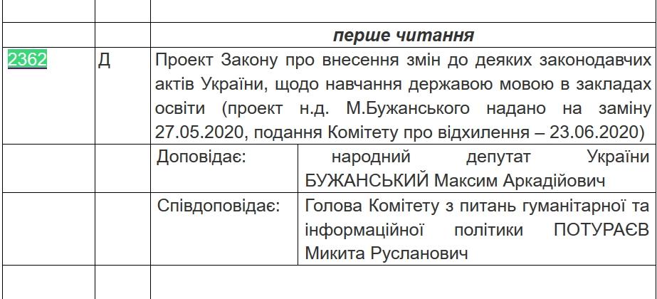"""""""Мовний"""" законопроєкт Бужанського з'явився у порядку денному Ради на 17 липня"""