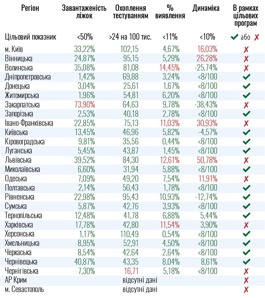 Які області України не готові до послаблення карантину - перелік