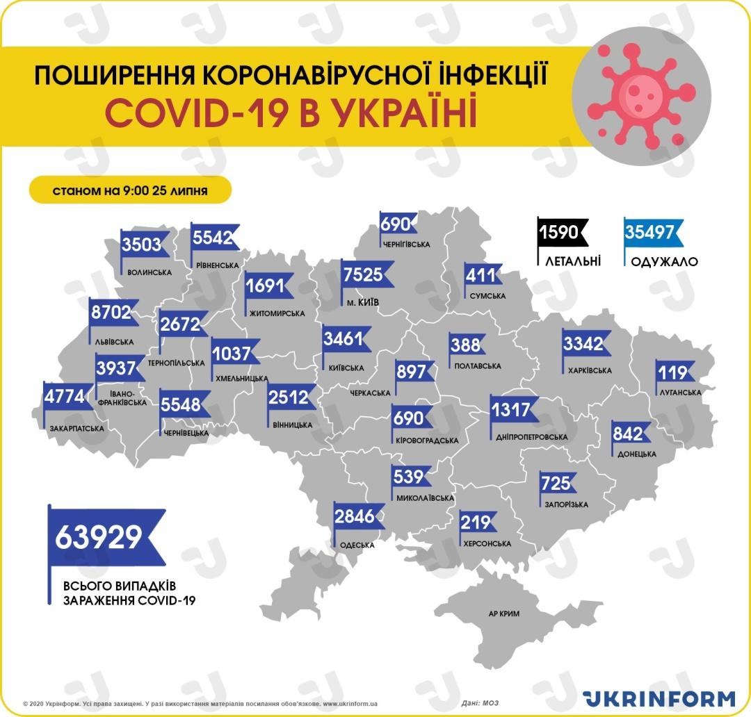 https://static.ukrinform.com/photos/2020_07/1595665075-850.jpg