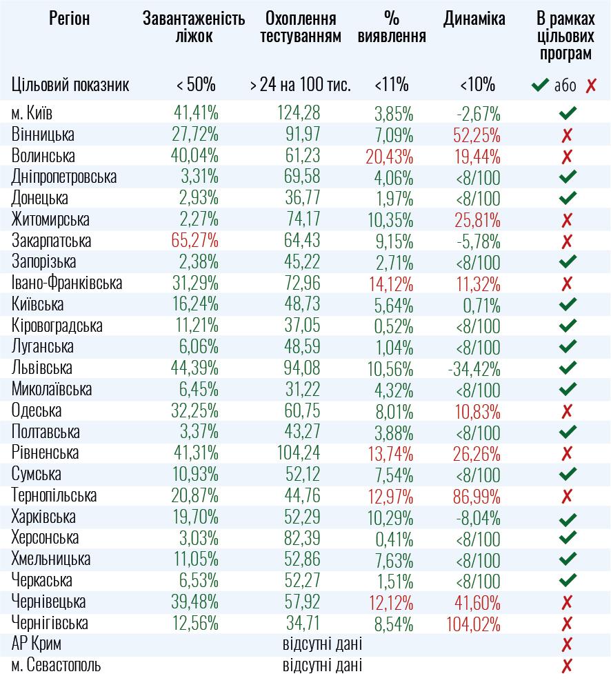 Десять областей України не готові до послаблення карантину (ПЕРЕЛІК)