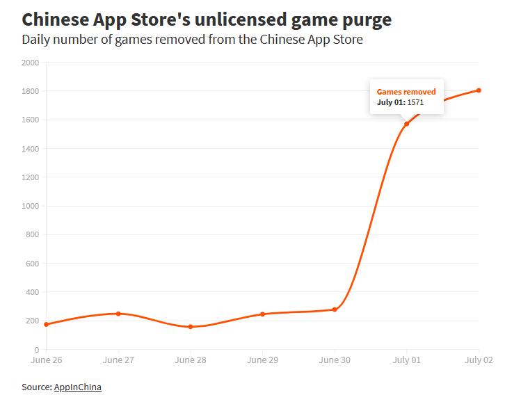 Apple видалила 30 000 додатків із китайського App Store
