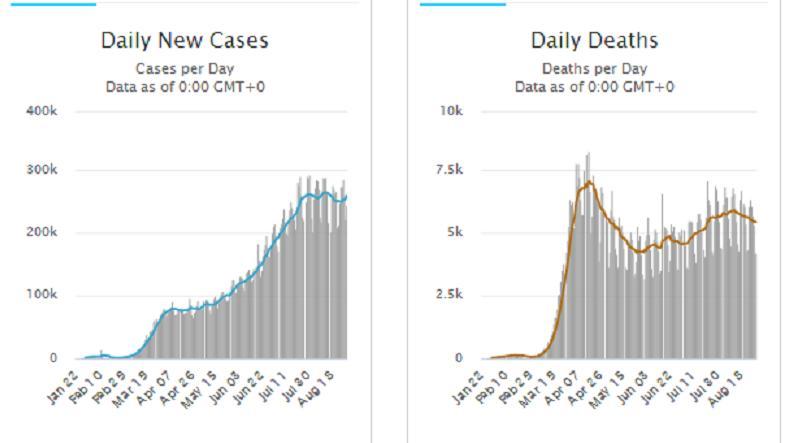 Стастика щоденних захворювань (ліва діаграма) т асмертності (права діаграма) за час епідемії