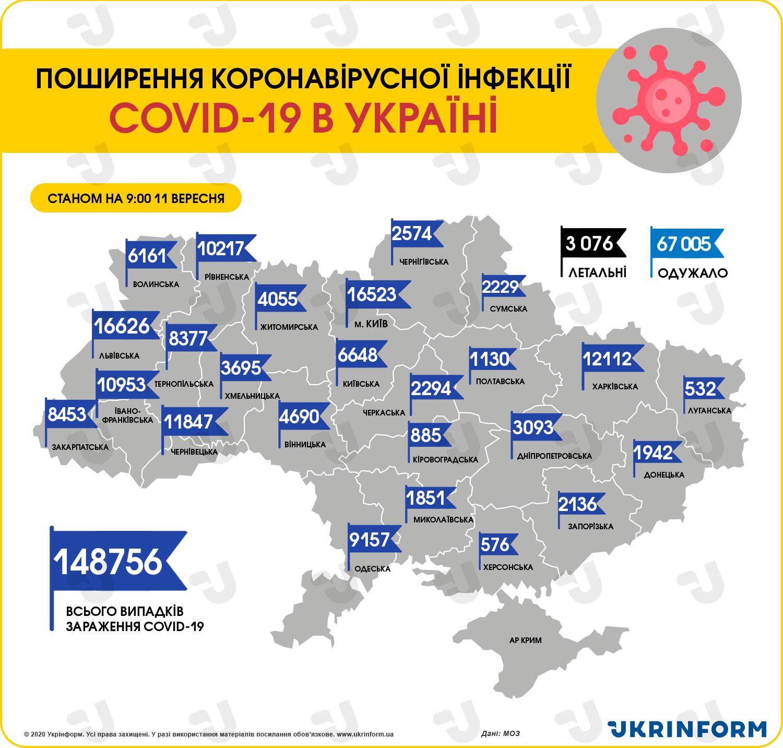 https://static.ukrinform.com/photos/2020_09/1599806713-948.jpg