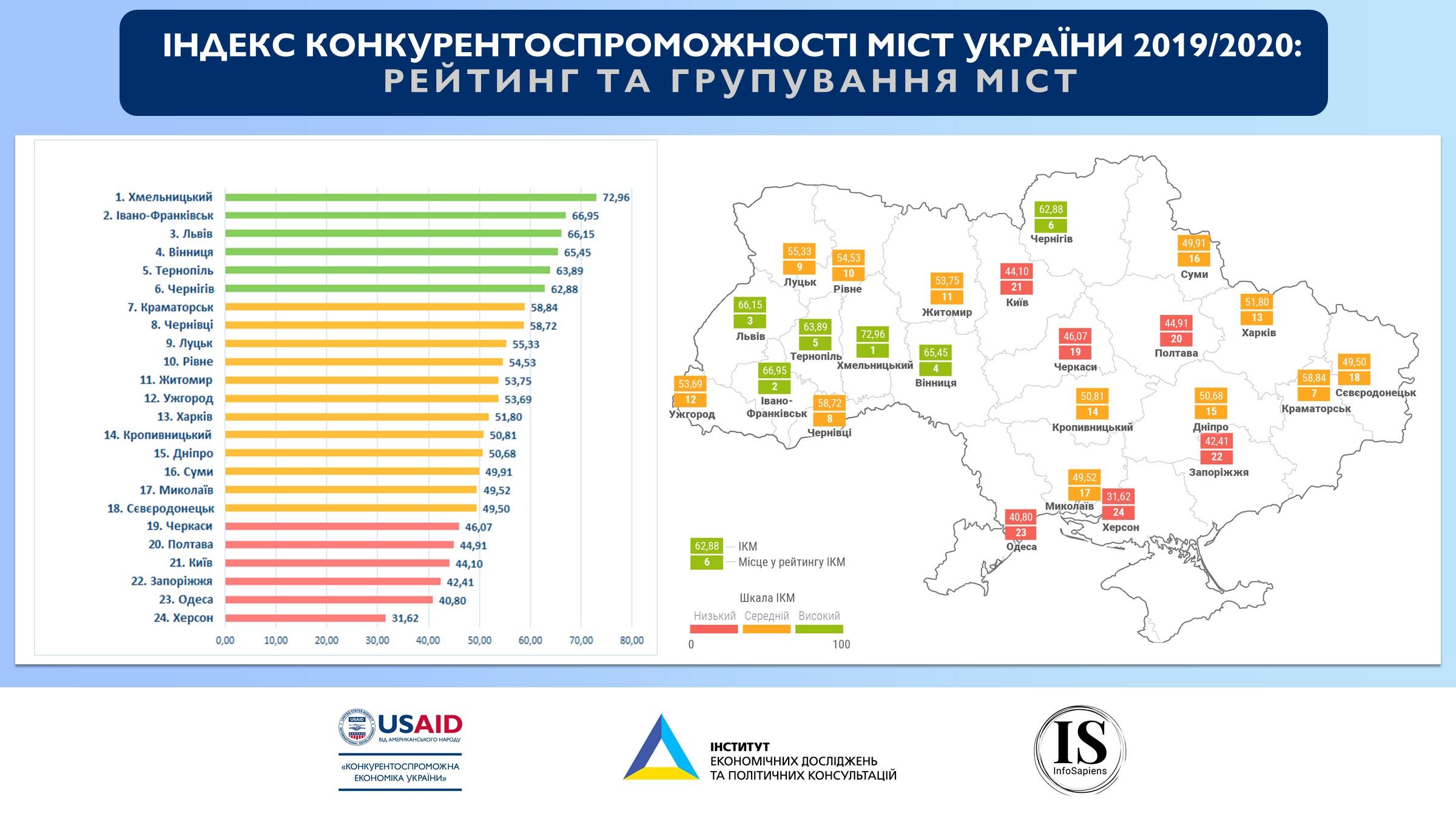 Бизнес-климат в крцпнейших городах Украины