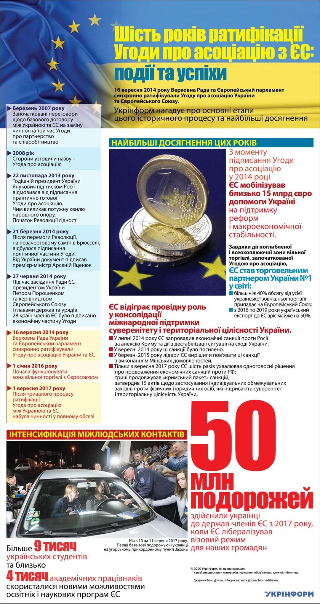 Шесть лет назад Украина ратифицировала Соглашение об ассоциации с ЕС