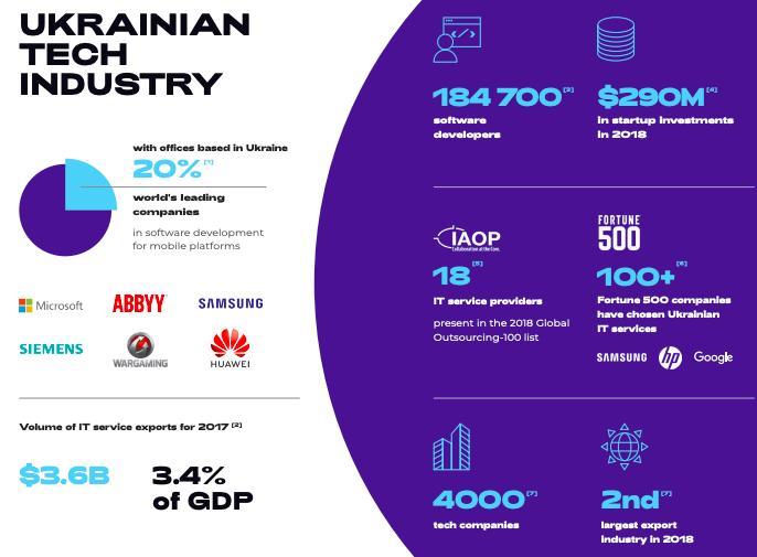 Багато міжнародних ІТ-компаній мають в Україні свої офіси