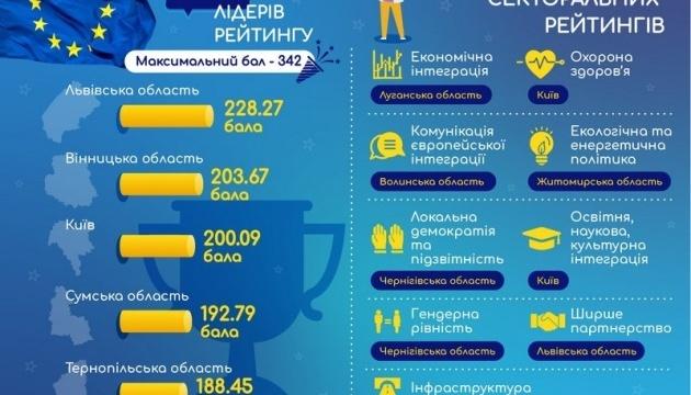 Вінниччина посіла друге місце у рейтингу євроінтеграції регіонів України