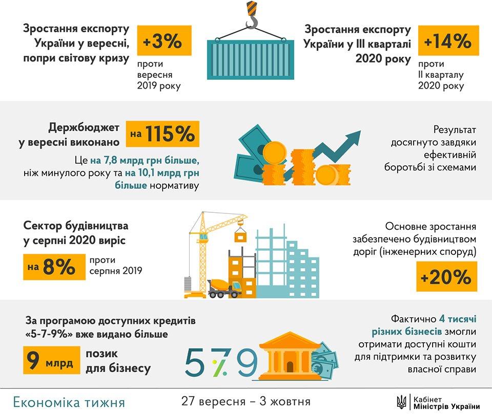 Програма «5-7-9»: Шмигаль каже, що бізнеси взяли позик вже на понад дев'ять мільярдів