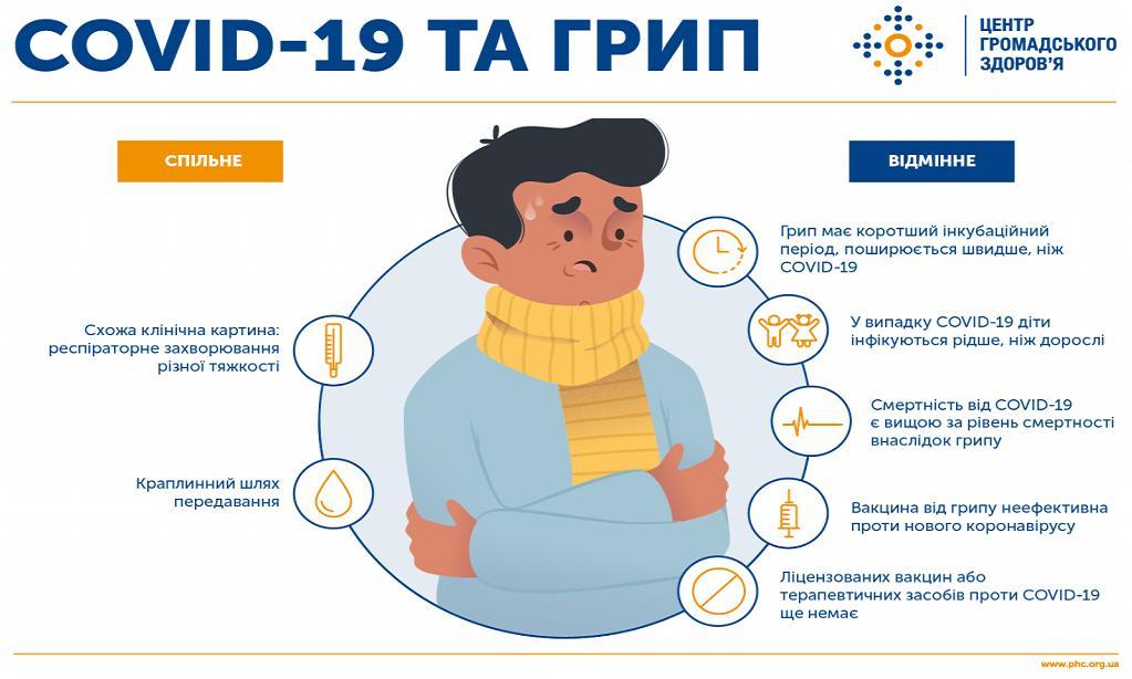 Чим відрізняються COVID-19 та грип