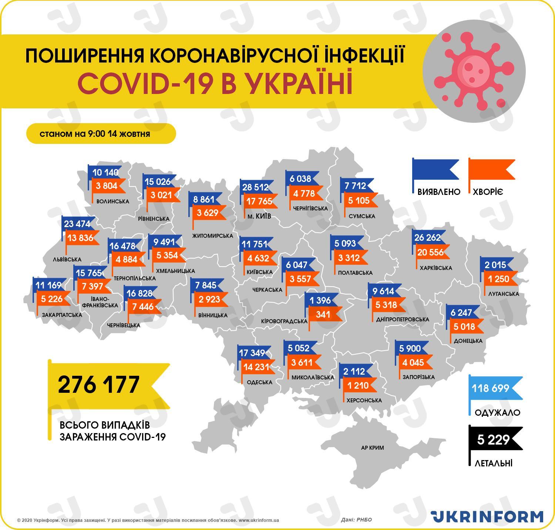 https://static.ukrinform.com/photos/2020_10/1602656532-276.jpeg