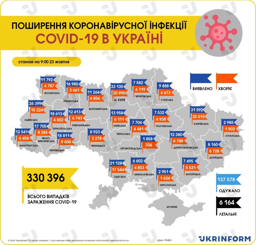 23 жовтня: ситуація з інфікуванням COVID-19 в Україні стає все напруженішоюе н