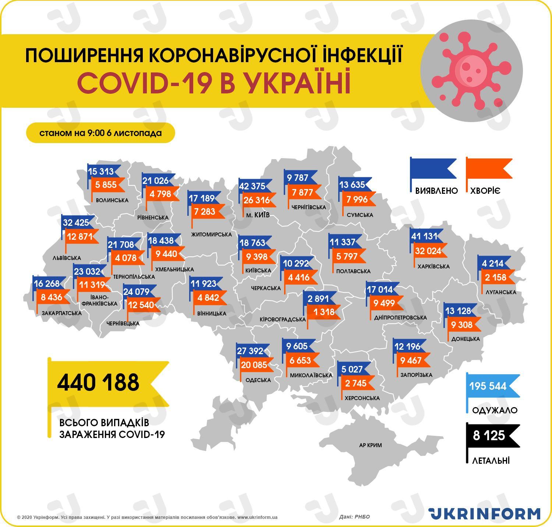 https://static.ukrinform.com/photos/2020_11/1604646115-758.jpeg