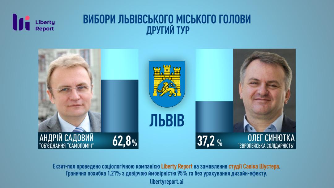 Мером Львова стає Садовий - екзит-пол Шустера