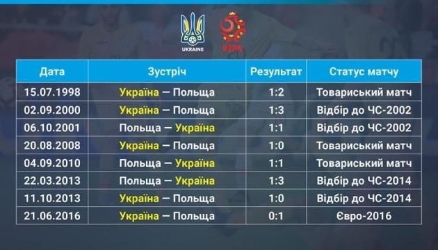 Перед матчем у Хожуві збірні України та Польщі мають історичний паритет