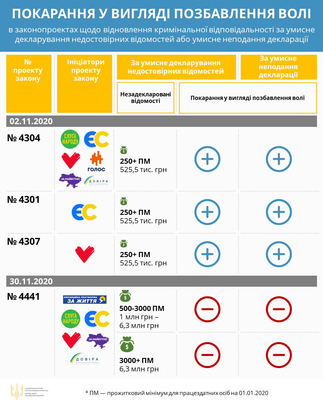 Рада включила в повестку дня президентские законопроекты по поддержке бизнеса на карантине – Украинские новости