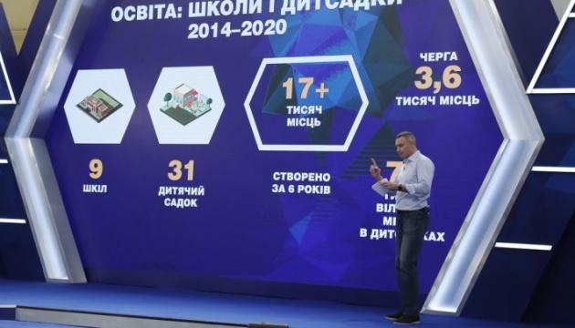 У Києві фінансування освіти за шість років зросло більш як у чотири рази - Кличко