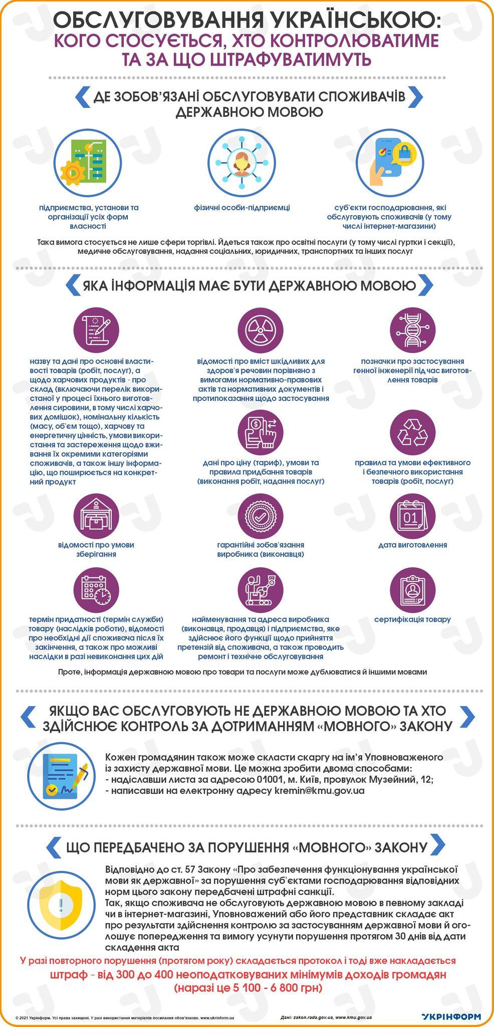 Обслуговування українською: кого стосується, хто контролюватиме та за що штрафуватимуть. Інфографіка