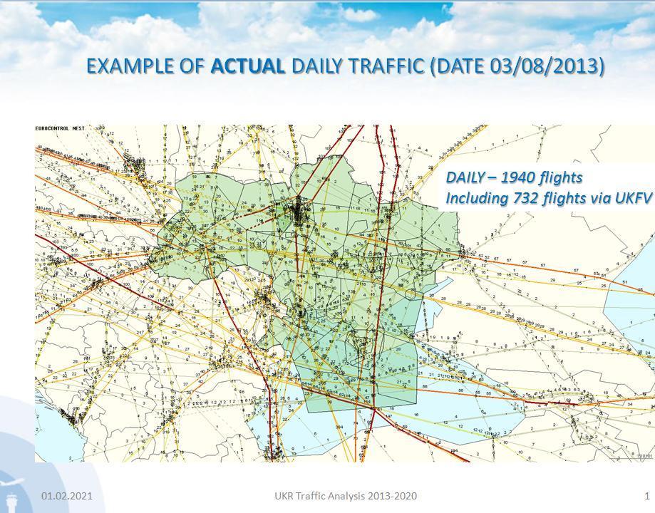 Приклад поточного  щоденного трафіку станом на 03.08.2013