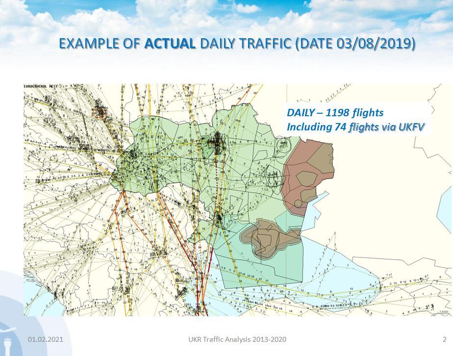 Приклад поточного  щоденного трафіку станом на 03.08.2019