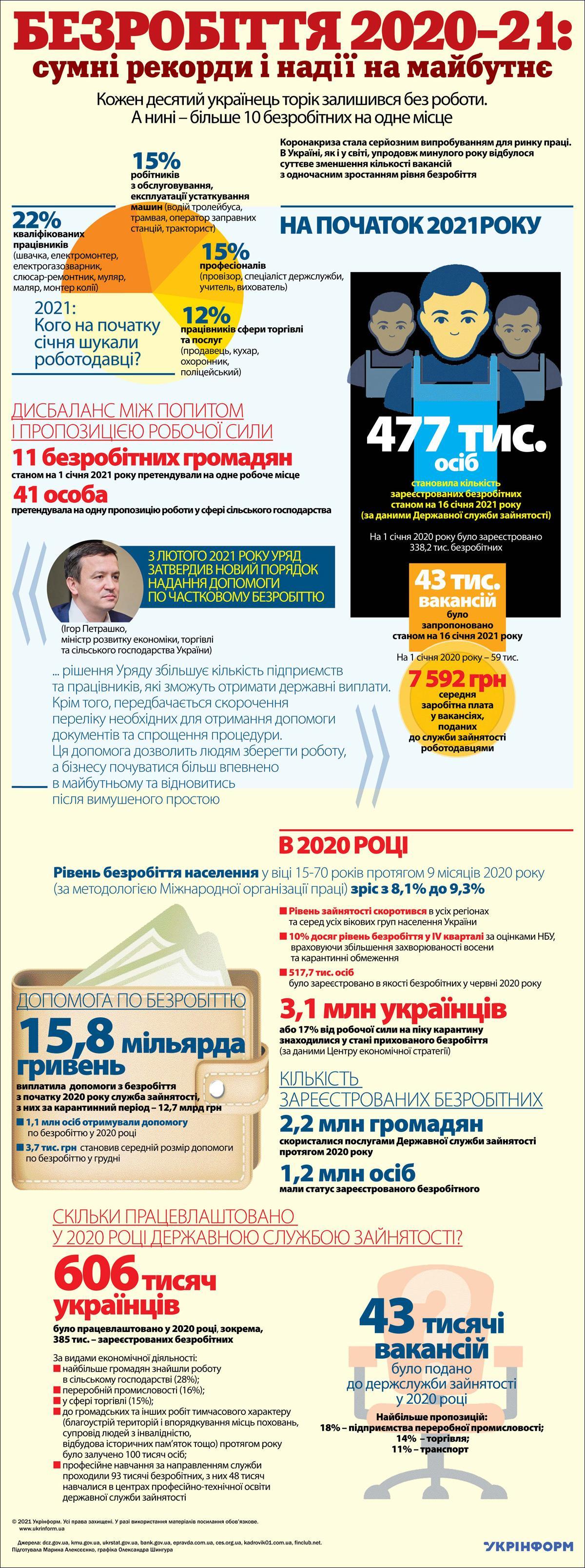 2020 рік: кожен десятий українець втратив роботу