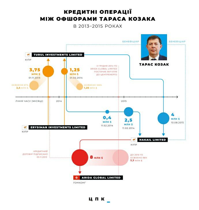 Схема офшорных операций Козака («Центр противодействия коррупции»)
