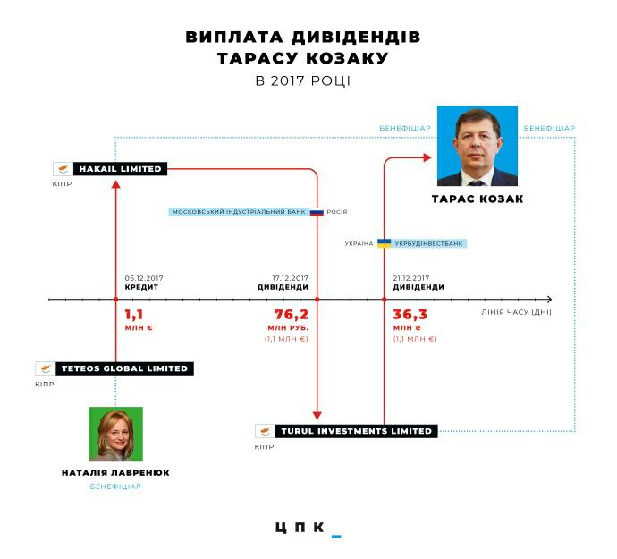 Схема отримання дивідендів Козаком від його цивільної дружини Лавренюк («Центр протидії корупції»)