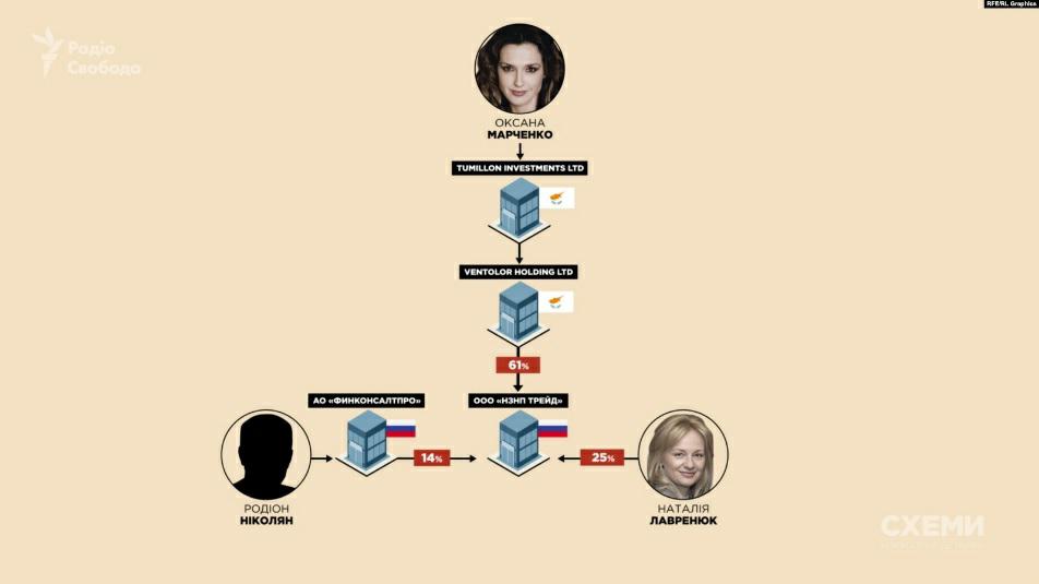 Схема участия жен Медведчука и Козака в нефтегазовом российском бизнесе (программа «Схемы»)