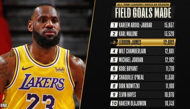 НБА: Леброн Джеймс побив рекорд Чемберлена за точними кидками