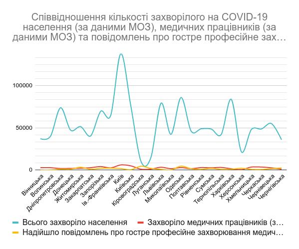 У яких областях найбільше медиків заразилися коронавірусом на роботі (ІНФОГРАФІКА)