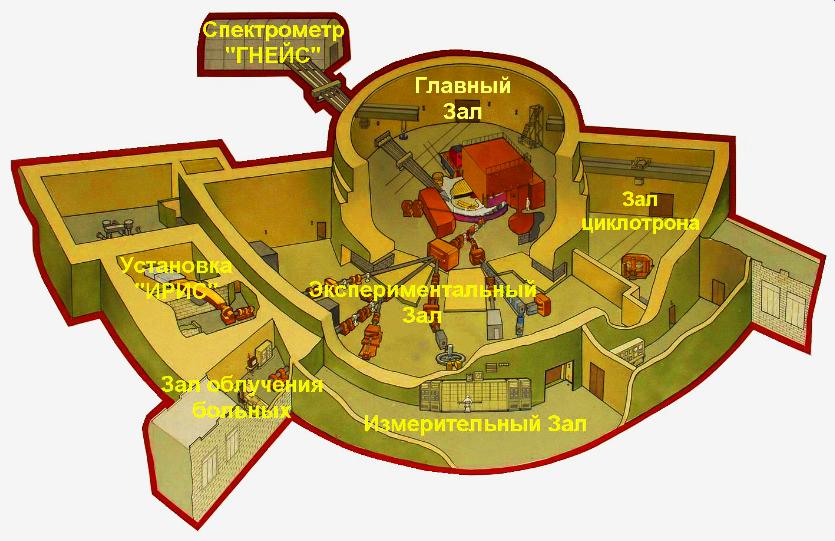 Схема розташування експериментальних установок синхроциклотрона