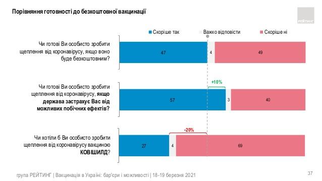В Україні зросла кількість охочих вакцинуватися від коронавірусу - опитування
